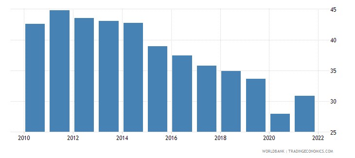 uruguay employment to population ratio ages 15 24 total percent wb data