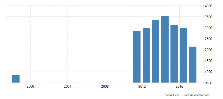 uruguay enrolment in lower secondary education private institutions female number wb data