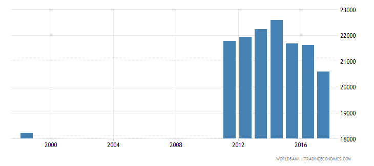 uruguay enrolment in secondary education private institutions female number wb data