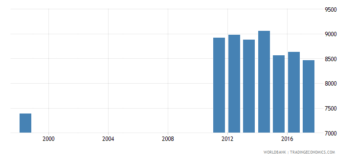 uruguay enrolment in upper secondary education private institutions female number wb data