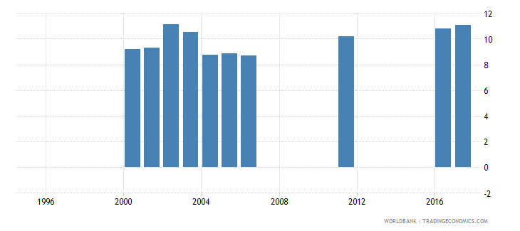 uruguay expenditure on pre primary as percent of government expenditure on education percent wb data