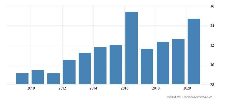 uruguay expense percent of gdp wb data