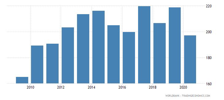 uruguay export volume index 2000  100 wb data