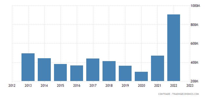 uruguay exports argentina