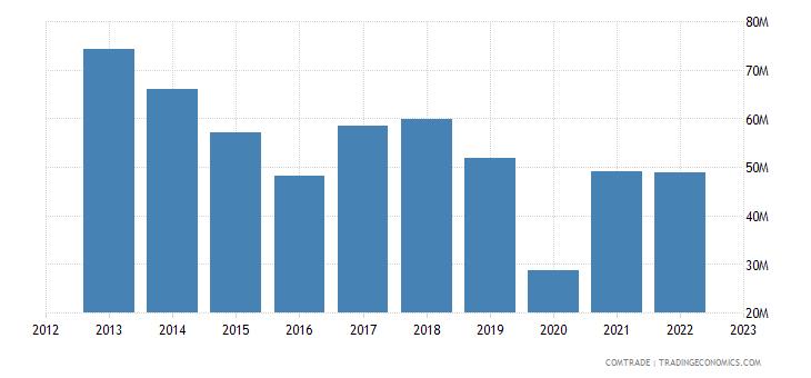 uruguay exports articles iron steel