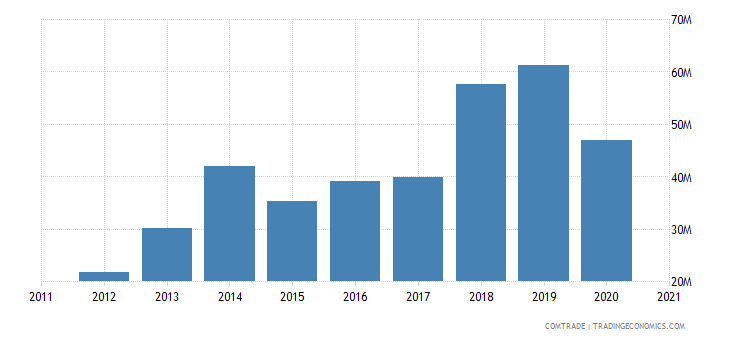 uruguay exports bolivia