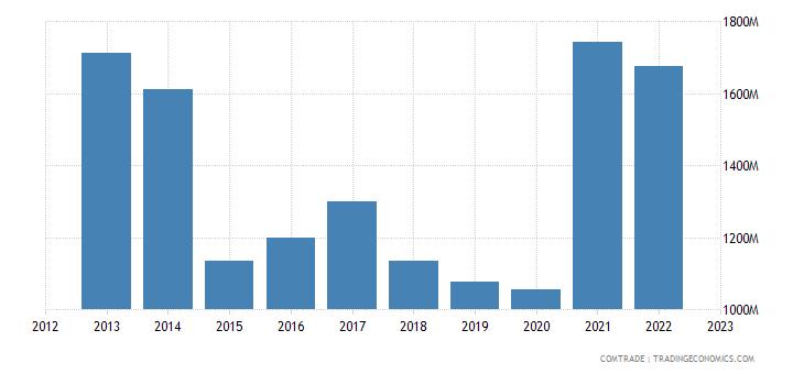 uruguay exports brazil