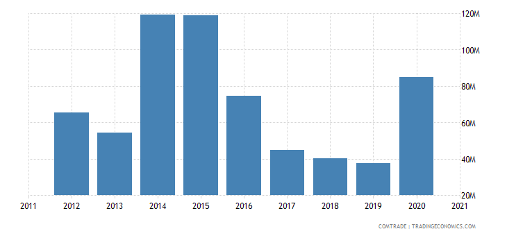 uruguay exports canada