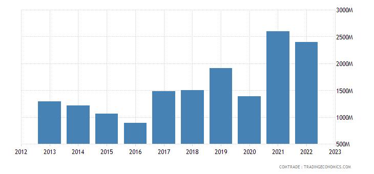 uruguay exports china