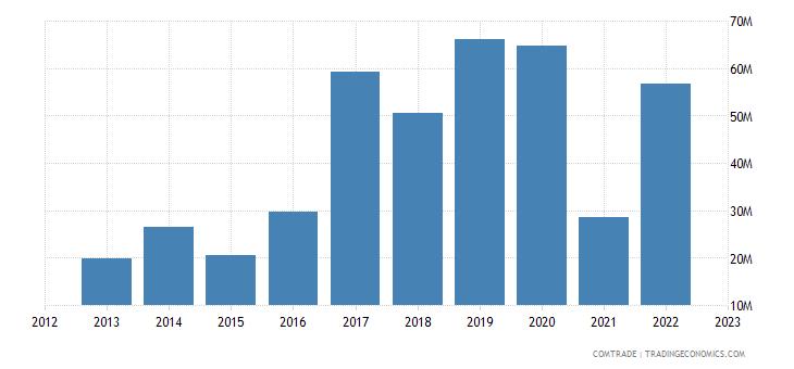 uruguay exports cuba