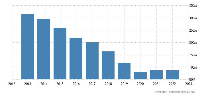 uruguay exports germany