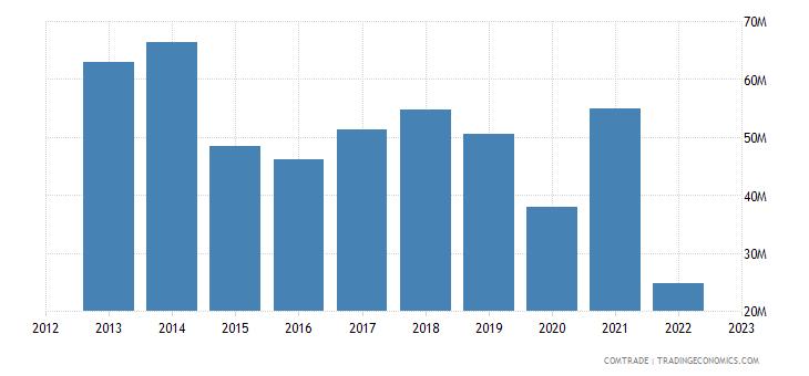 uruguay exports hong kong