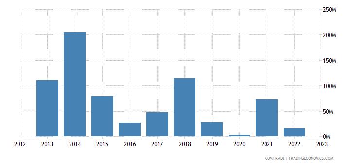 uruguay exports iraq