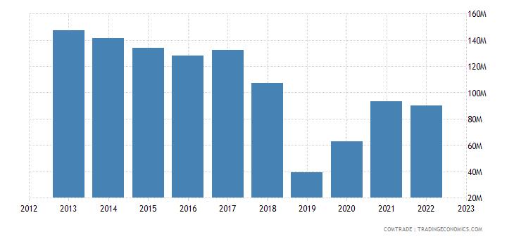 uruguay exports israel