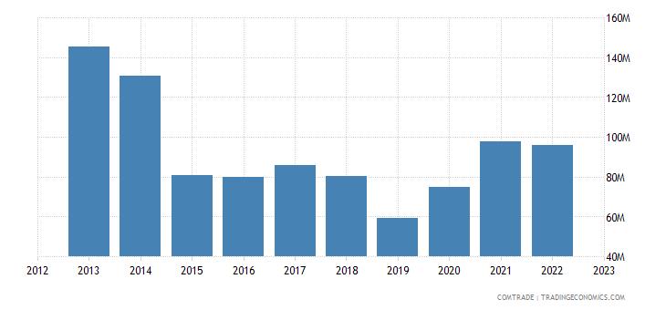 uruguay exports italy