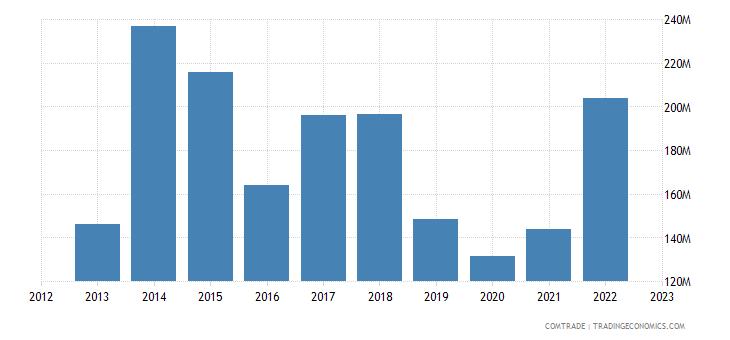 uruguay exports mexico