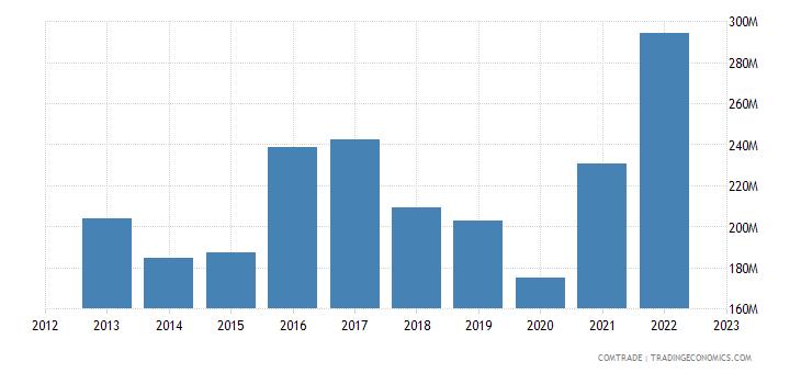 uruguay exports netherlands