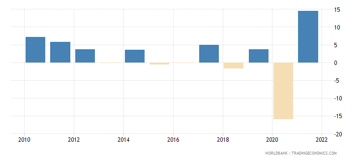 uruguay exports of goods and services annual percent growth wb data