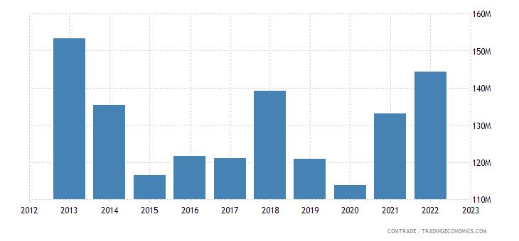uruguay exports paraguay