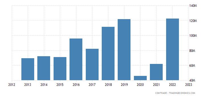 uruguay exports portugal