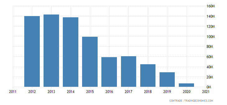 uruguay exports rubbers