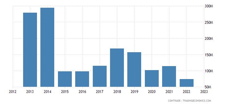 uruguay exports russia