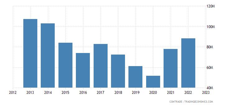 uruguay exports spain