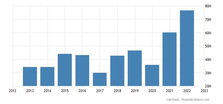 uruguay exports thailand