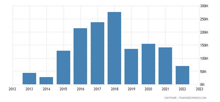 uruguay exports turkey