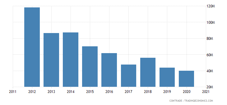 uruguay exports united kingdom