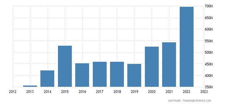 uruguay exports united states