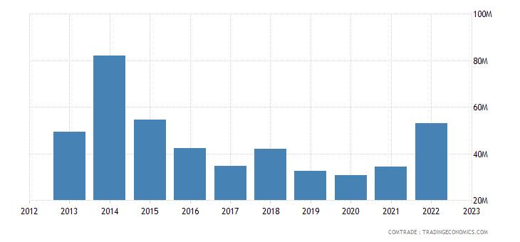 uruguay exports vietnam
