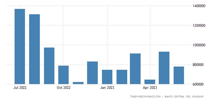Uruguay Exports