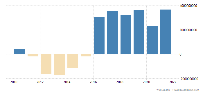 uruguay external balance on goods and services us dollar wb data
