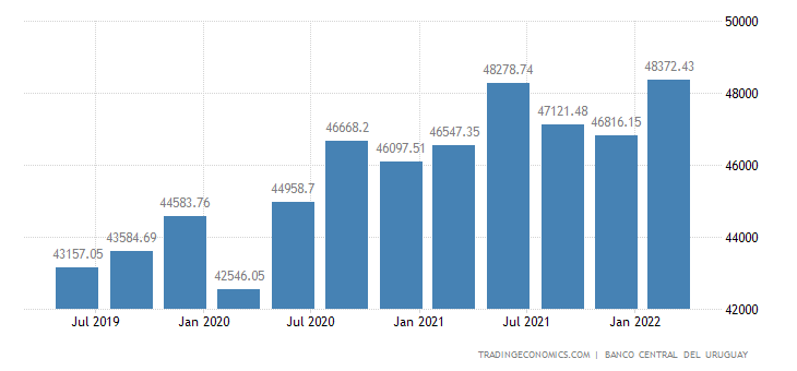 Uruguay Total Gross External Debt