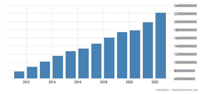 uruguay final consumption expenditure current lcu wb data