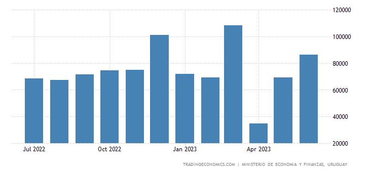 Uruguay Fiscal Expenditure