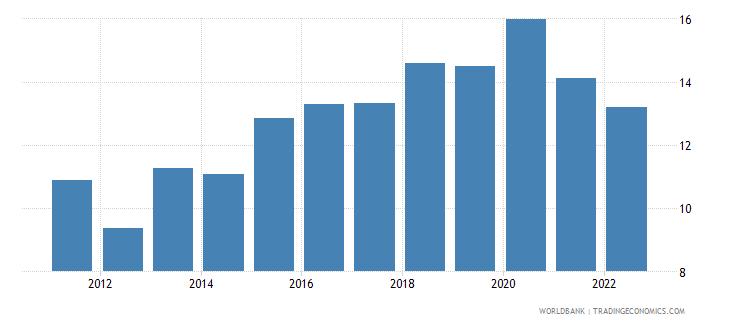 uruguay food imports percent of merchandise imports wb data