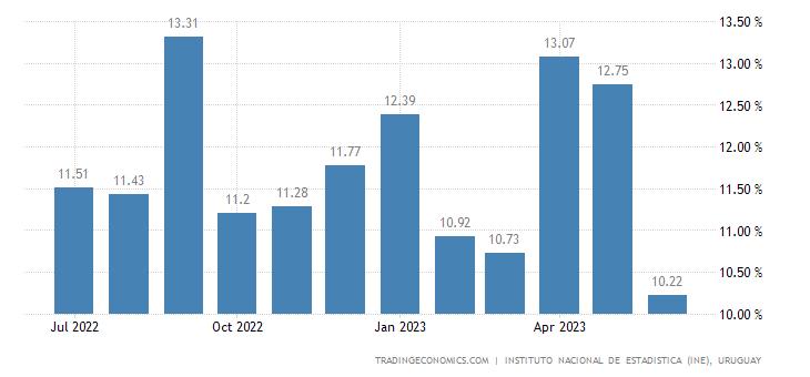 Uruguay Food Inflation