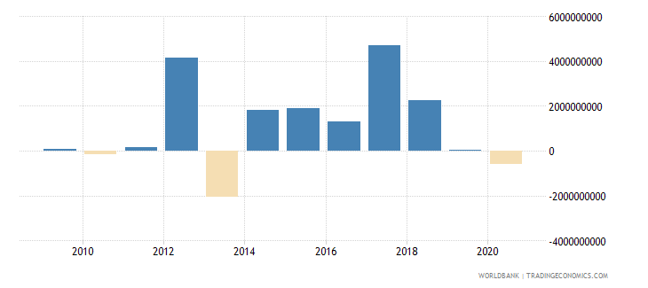 uruguay foreign direct investment net outflows bop current us$ wb data