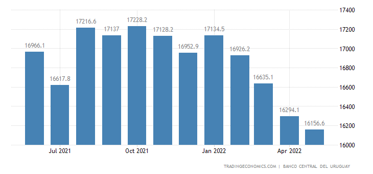 Uruguay Foreign Exchange Reserves