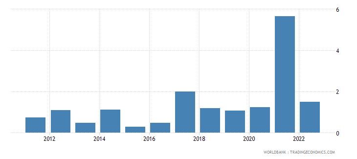 uruguay fuel exports percent of merchandise exports wb data