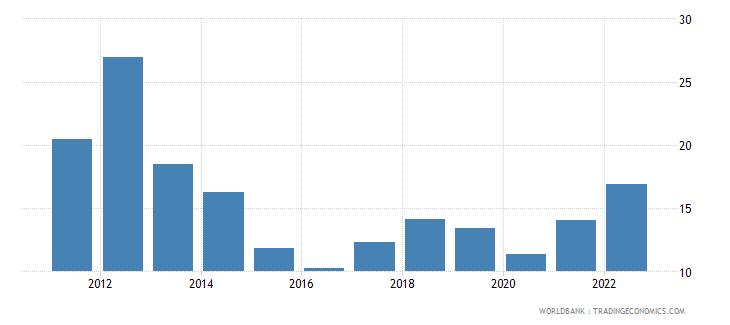 uruguay fuel imports percent of merchandise imports wb data
