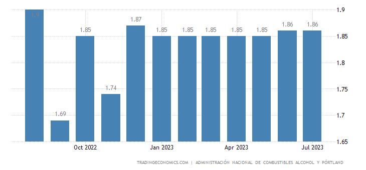 Uruguay Gasoline Prices