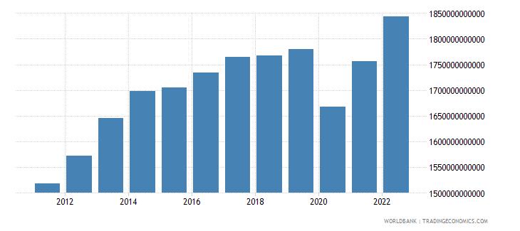 uruguay gdp constant lcu wb data