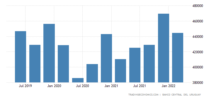 Uruguay GDP Constant Prices