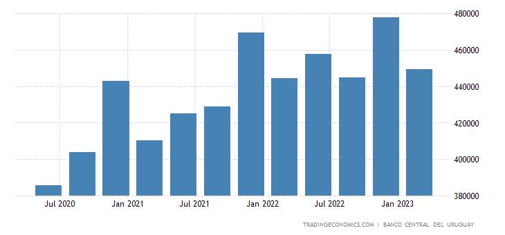 Uruguay GDP Constant Prices