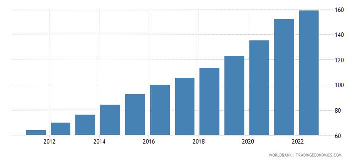 uruguay gdp deflator base year varies by country wb data
