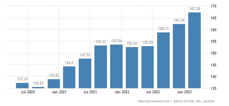 Uruguay GDP Deflator