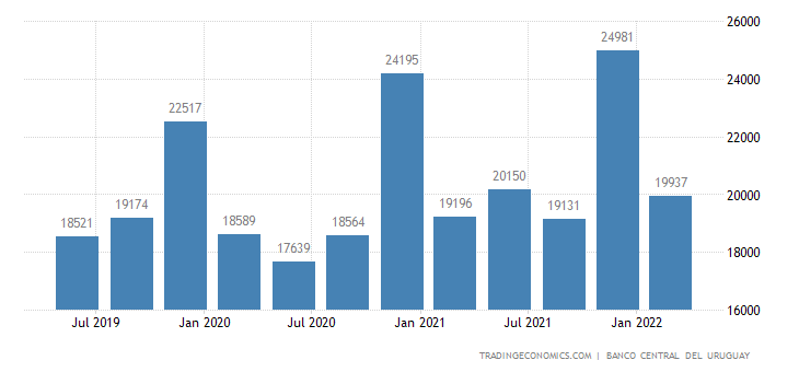 Uruguay GDP From Construction